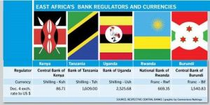 Kenya, Uganda and Tanzania Launch Cross-border Payments System For East Africa